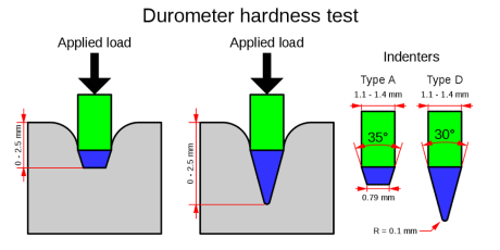 Diagram of Durometer Hardness Test | Tom Brown, Inc.