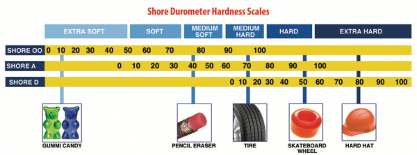 Diagram of Shore Durometer Hardness Scales | Tom Brown, Inc.