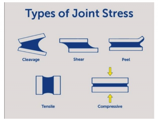 Joint Stresses Pittsburgh | Tom Brown, Inc.