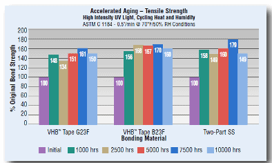 3M Chart showing accelerated aging vs tensile strength of structural glazing tapes | Tom Brown, Inc.