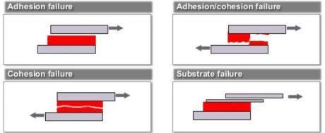 types of adhesive failures